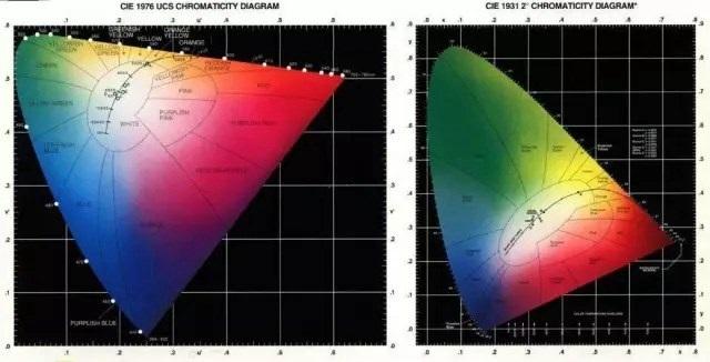 色域是什么 sRGB和NTSC色域屏幕区别在哪?