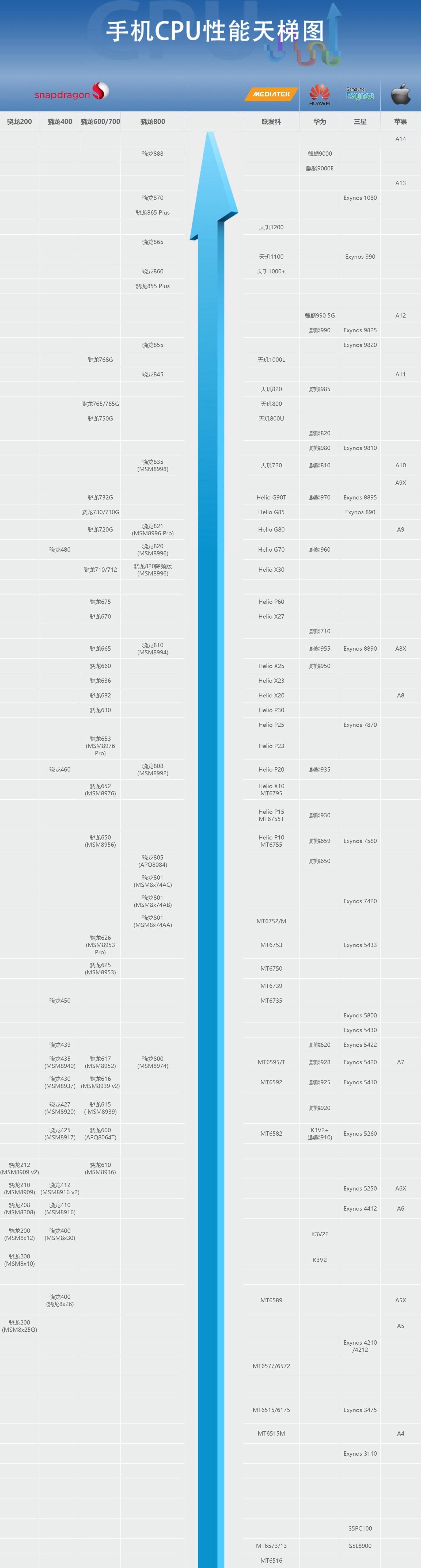 手机CPU天梯图2021年7月版 你的手机处理器排名高吗?